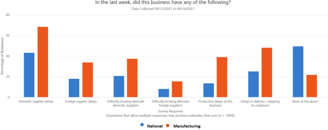 Small Business Pulse 4 - Sept 2021